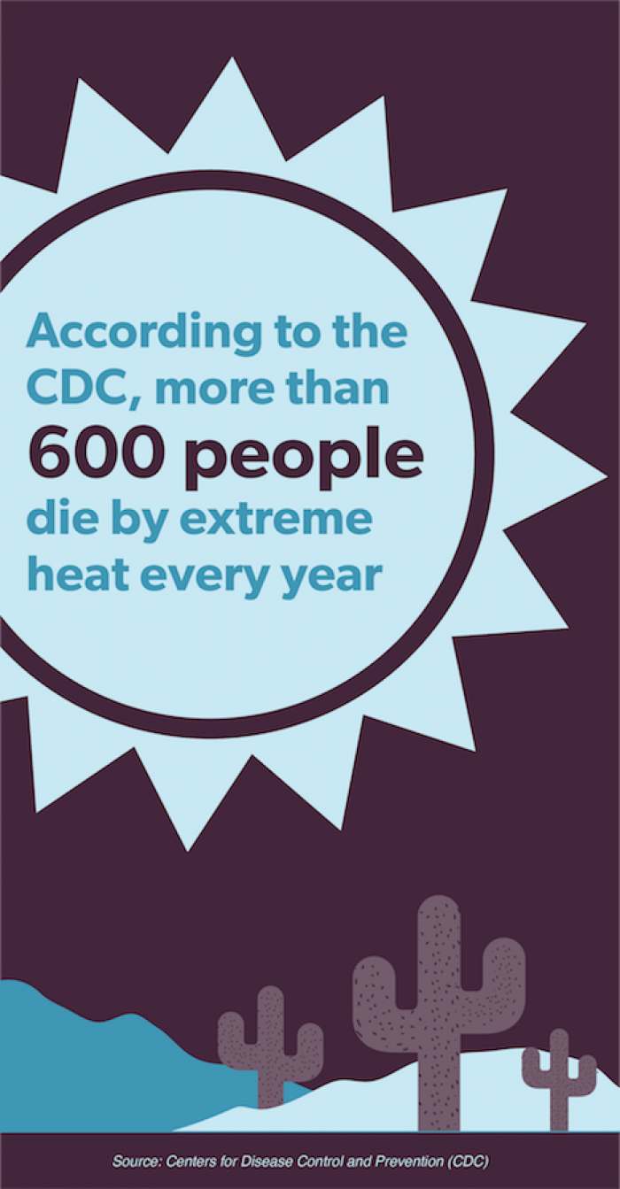 More than 600 people die by extreme heat every year
