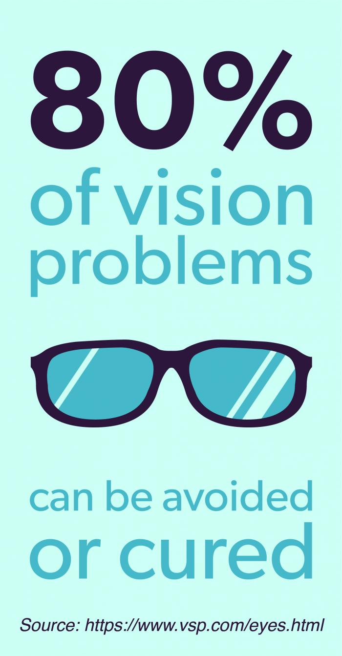 80% of vision problems can be avoided or cured
