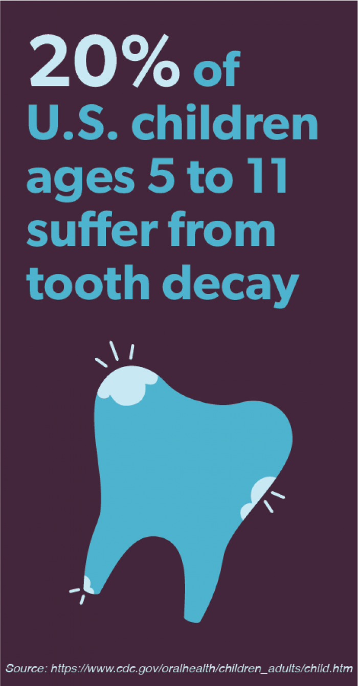 20% of US children suffer from tooth decay